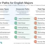 Career Paths for English Majors